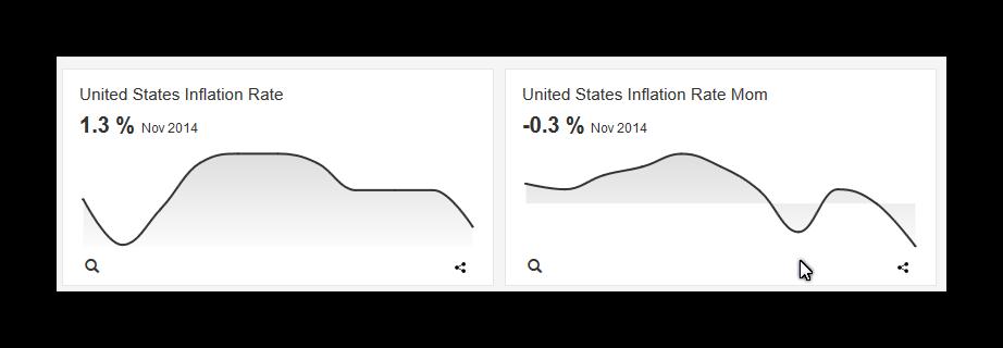 الانكماش والركود توقعات تحركات الاسواق لعام 2015 -عام خطر الانكماش على الاقتصاد العالمي  Pic43555dd643014b0809984dce6af3d600